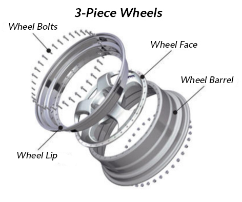3-Piece Wheel Diagram